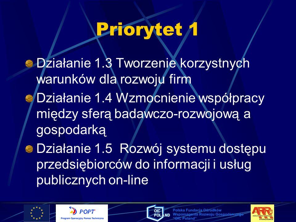 Priorytet 1Działanie 1.3 Tworzenie korzystnych warunków dla rozwoju firm.