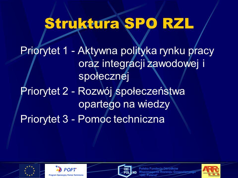 Struktura SPO RZLPriorytet 1 - Aktywna polityka rynku pracy oraz integracji zawodowej i społecznej.