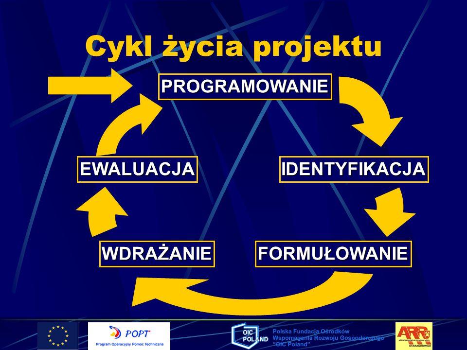 Cykl życia projektu PROGRAMOWANIE EWALUACJA IDENTYFIKACJA WDRAŻANIE