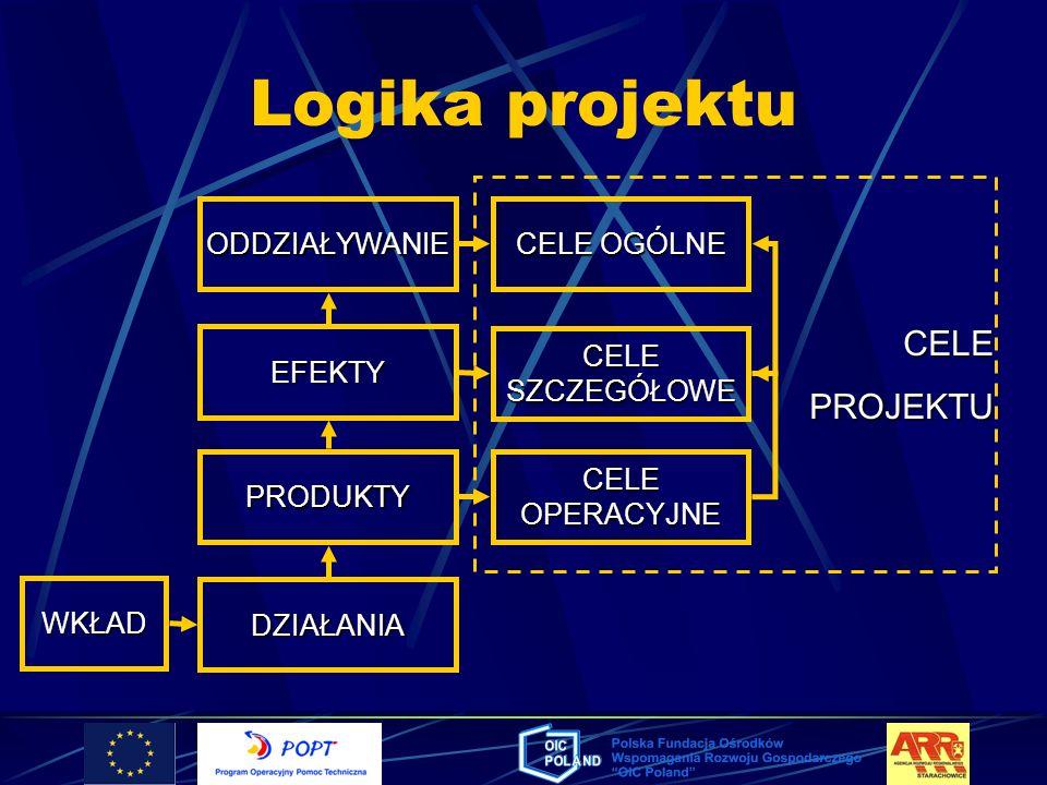 Logika projektu CELE PROJEKTU ODDZIAŁYWANIE CELE OGÓLNE EFEKTY