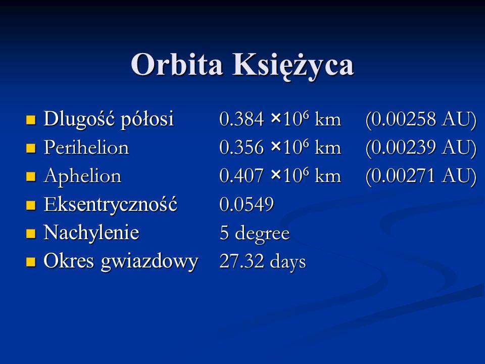 Orbita Księżyca Dlugość półosi 0.384 ×106 km (0.00258 AU)