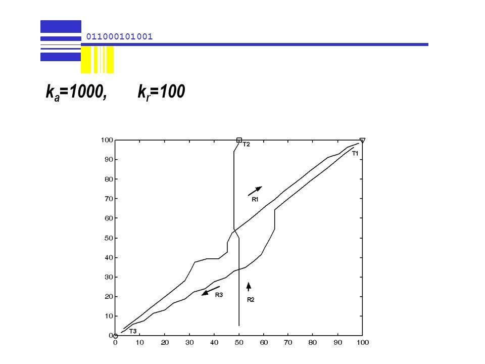 011000101001 ka=1000, kr=100