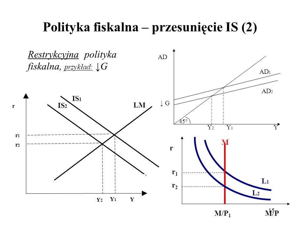 Polityka fiskalna – przesunięcie IS (2)