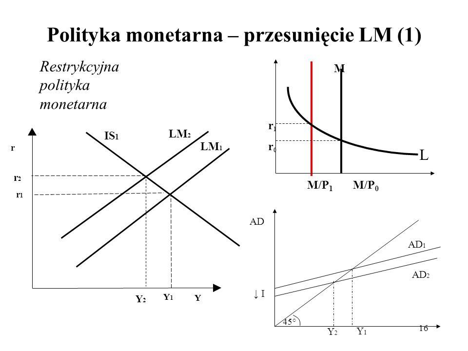 Polityka monetarna – przesunięcie LM (1)