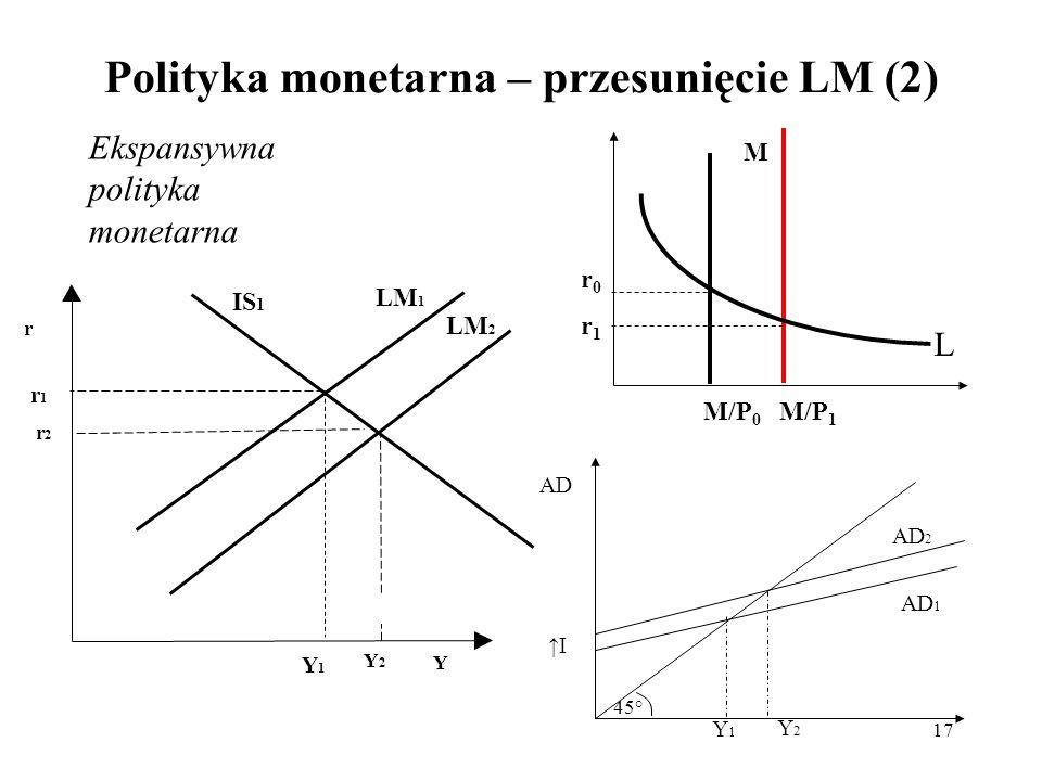 Polityka monetarna – przesunięcie LM (2)