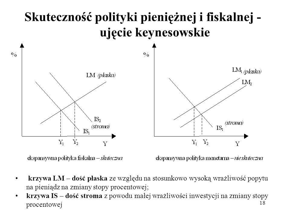 Skuteczność polityki pieniężnej i fiskalnej - ujęcie keynesowskie