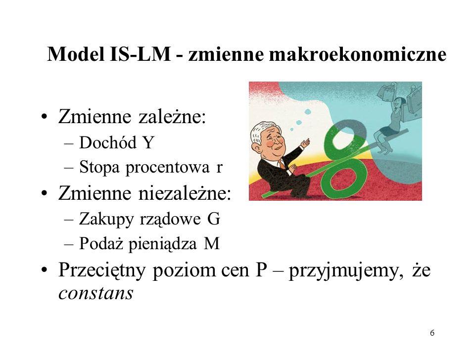 Model IS-LM - zmienne makroekonomiczne