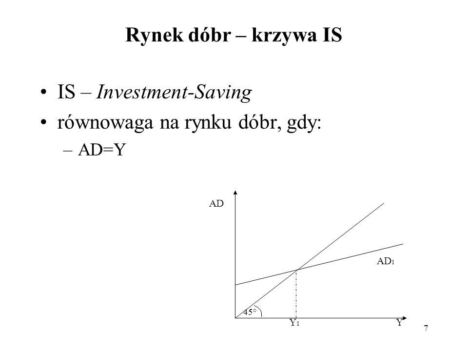 IS – Investment-Saving równowaga na rynku dóbr, gdy: