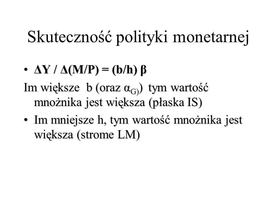 Skuteczność polityki monetarnej