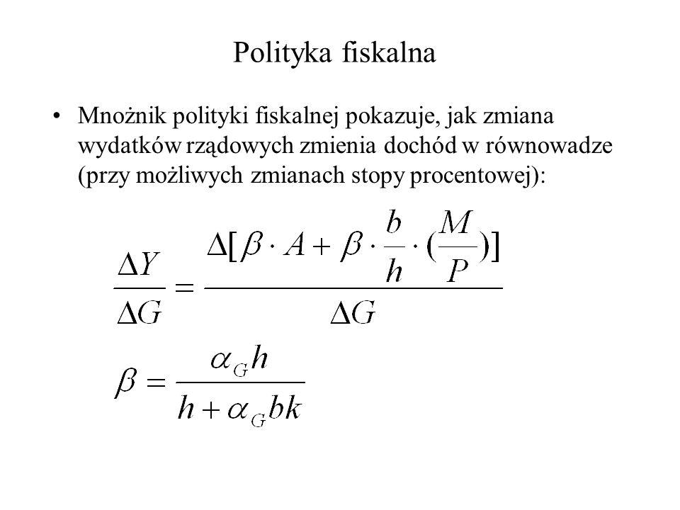 Polityka fiskalna