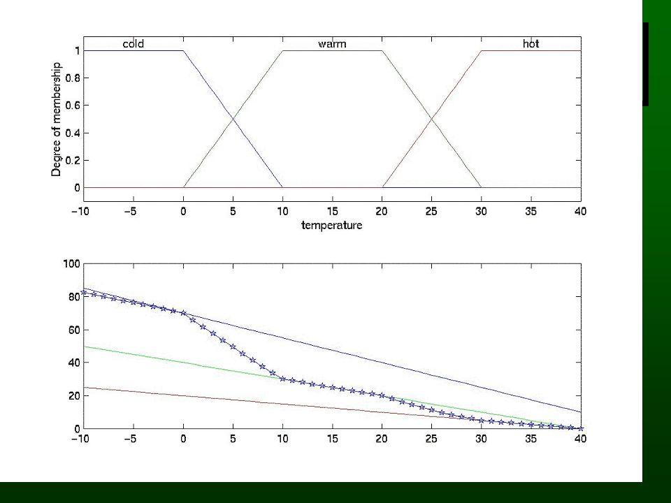 Reguły Takagi-Sugeno Reguły Mamdani: wynikiem jest zbiór rozmyty B