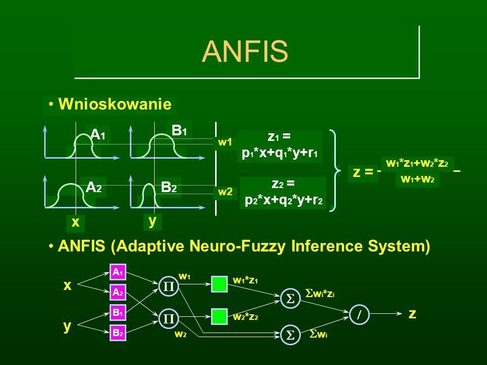 ANFIS Wnioskowanie ANFIS (Adaptive Neuro-Fuzzy Inference System) A1 B1