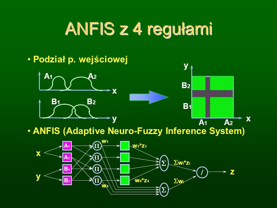 ANFIS z 4 regułami Podział p. wejściowej