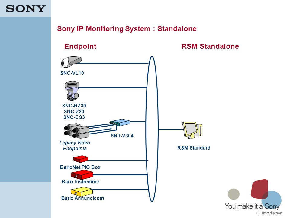 Sony IP Monitoring System : Standalone