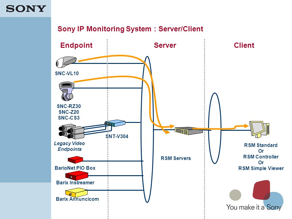 Sony IP Monitoring System : Server/Client
