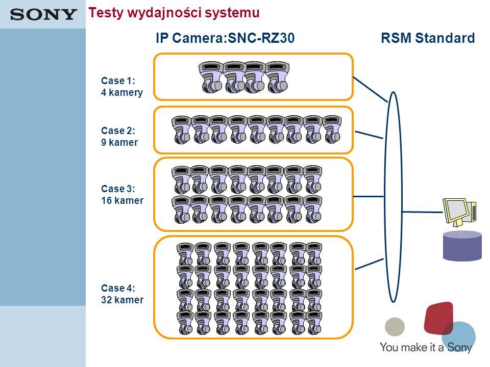 Testy wydajności systemu