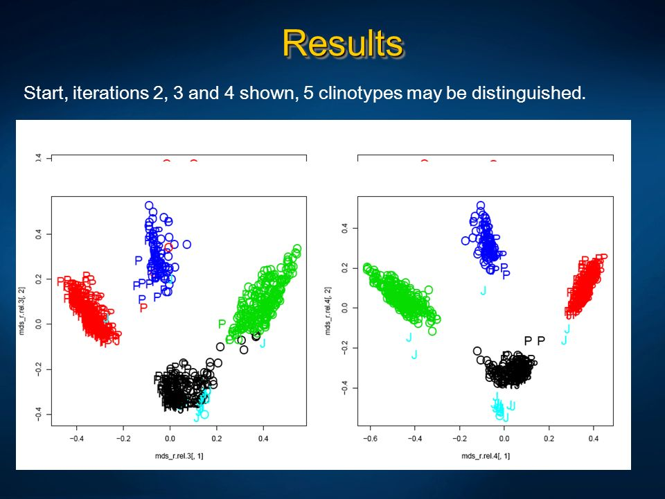 ResultsStart, iterations 2, 3 and 4 shown, 5 clinotypes may be distinguished.