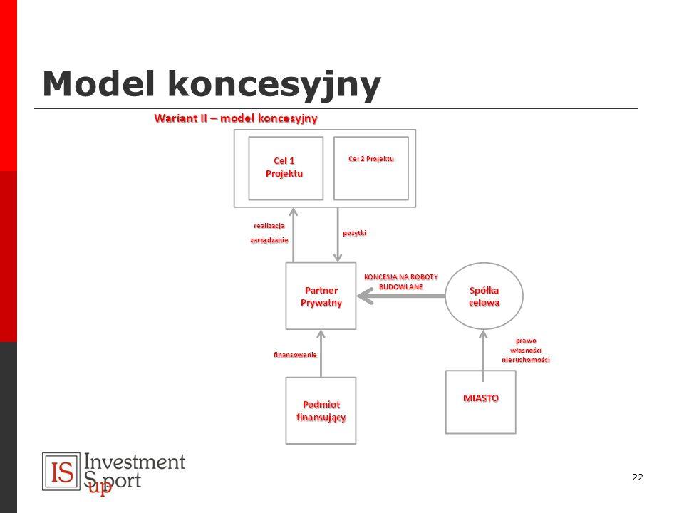 Model koncesyjny