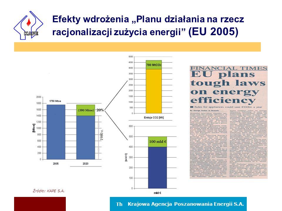 """Efekty wdrożenia """"Planu działania na rzecz racjonalizacji zużycia energii (EU 2005)"""
