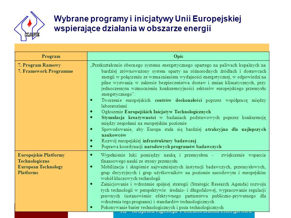Wybrane programy i inicjatywy Unii Europejskiej wspierające działania w obszarze energii