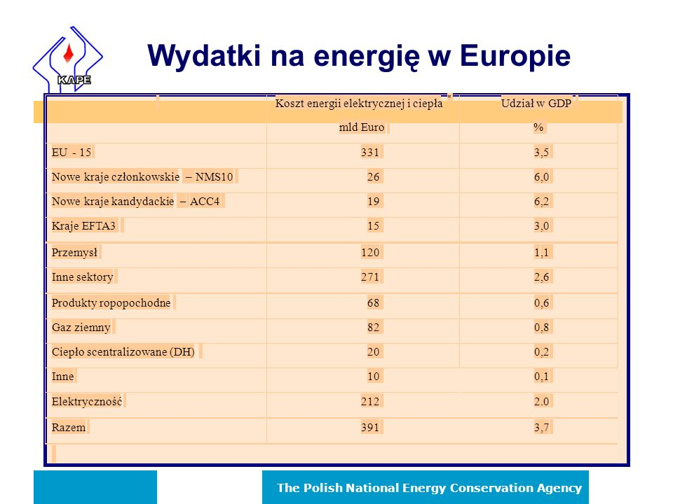 Wydatki na energię w Europie