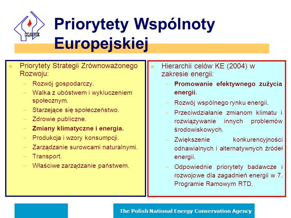 Priorytety Wspólnoty Europejskiej