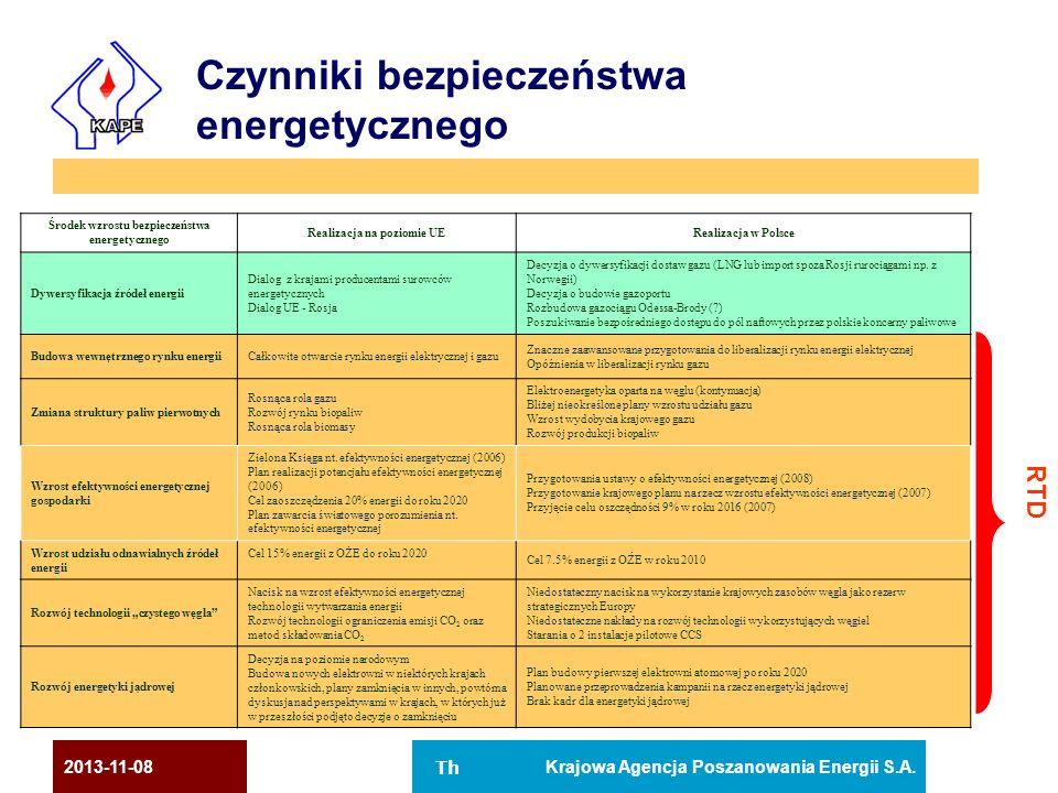 Czynniki bezpieczeństwa energetycznego