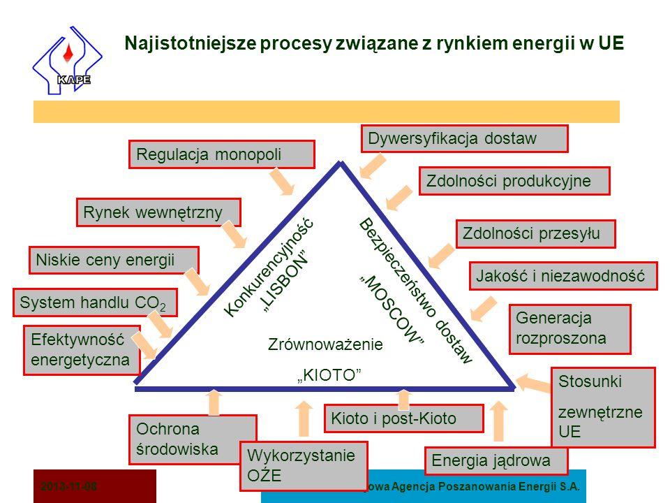 Najistotniejsze procesy związane z rynkiem energii w UE