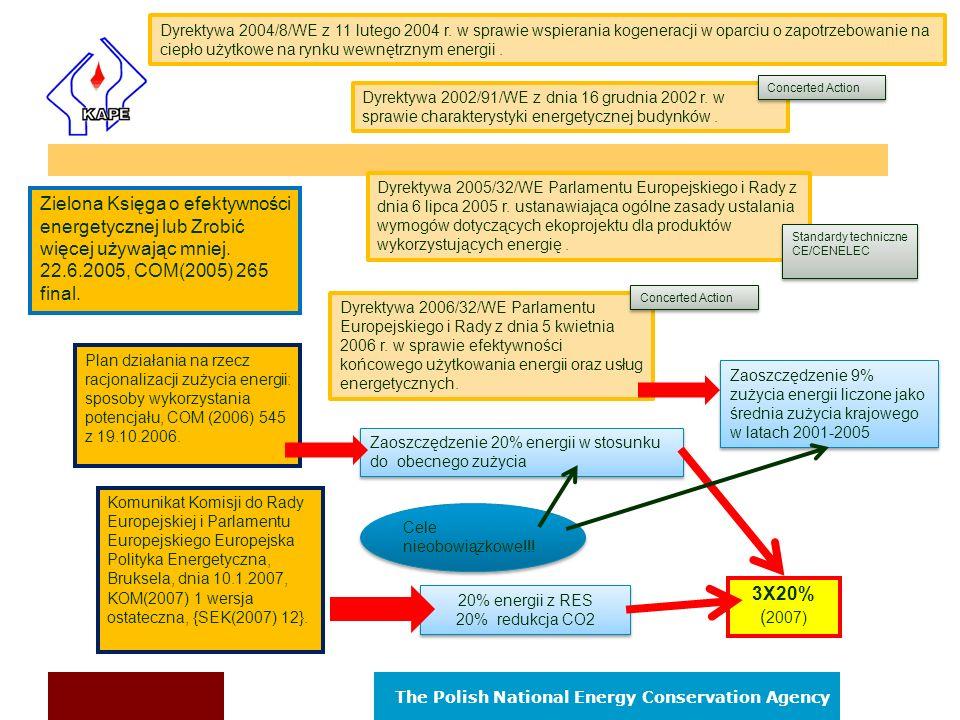 Dyrektywa 2004/8/WE z 11 lutego 2004 r