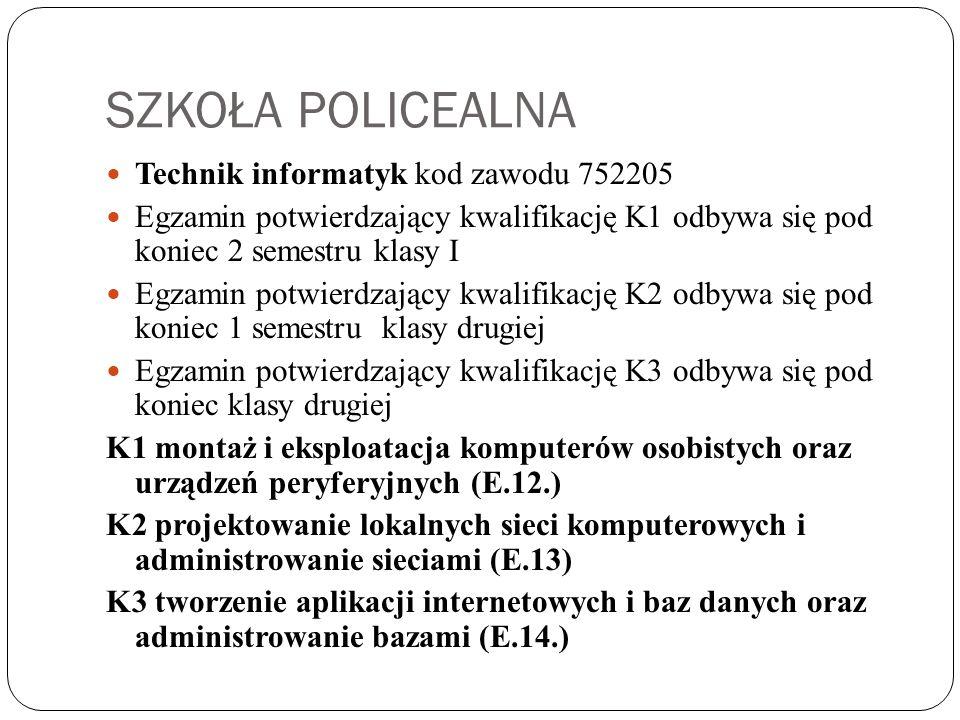SZKOŁA POLICEALNA Technik informatyk kod zawodu 752205