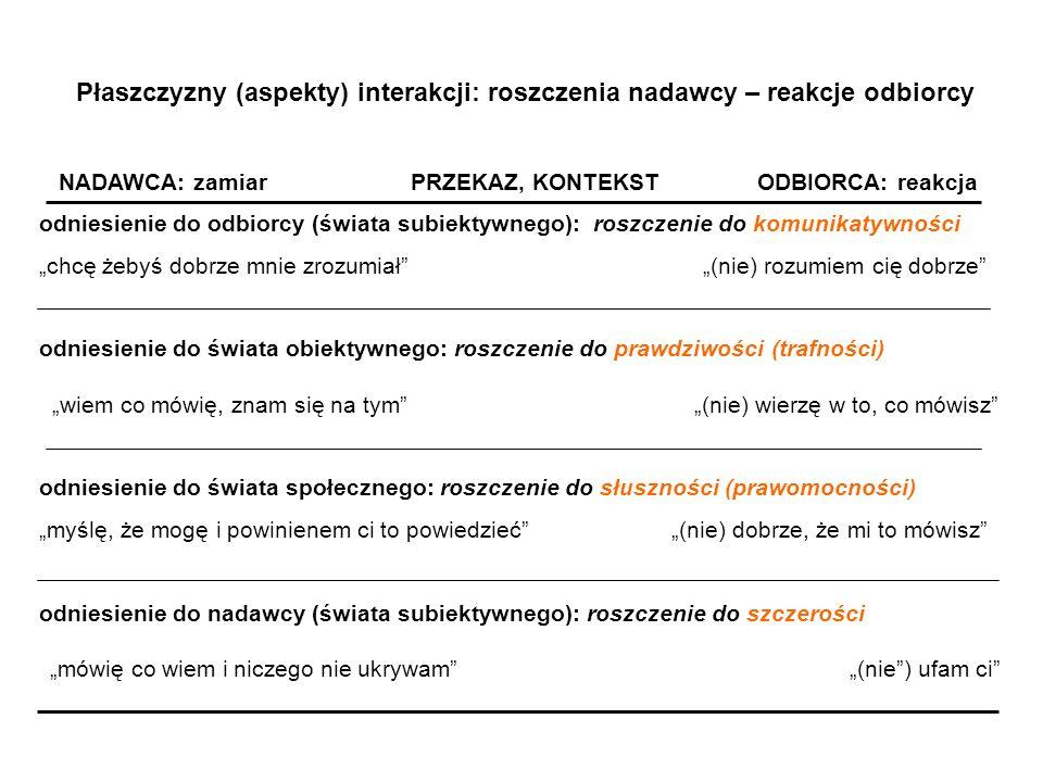 Płaszczyzny (aspekty) interakcji: roszczenia nadawcy – reakcje odbiorcy