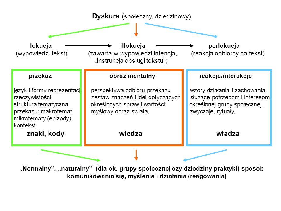 Dyskurs (społeczny, dziedzinowy)