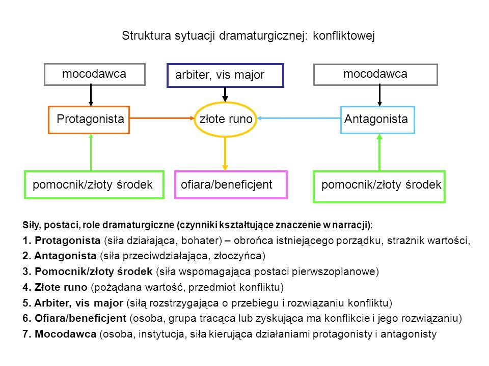 Struktura sytuacji dramaturgicznej: konfliktowej