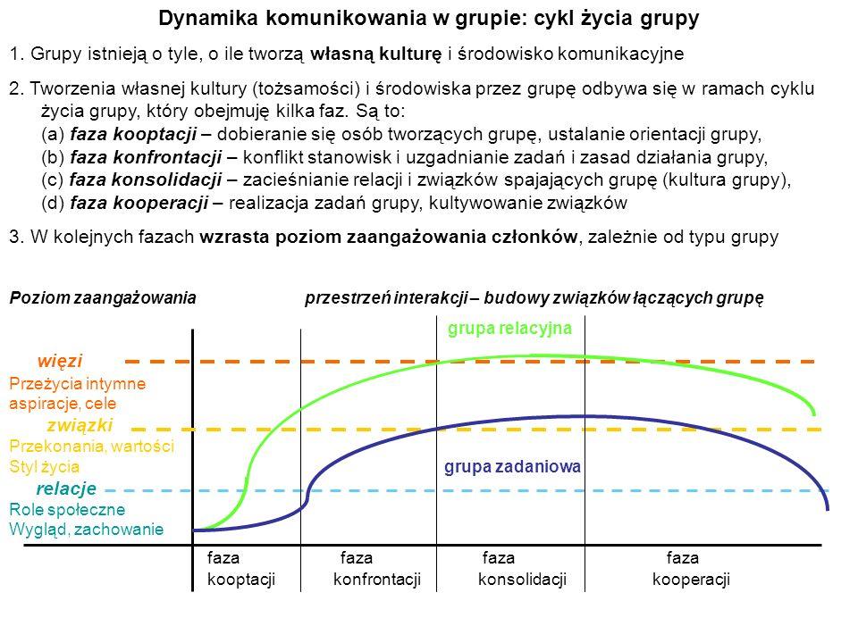 Dynamika komunikowania w grupie: cykl życia grupy