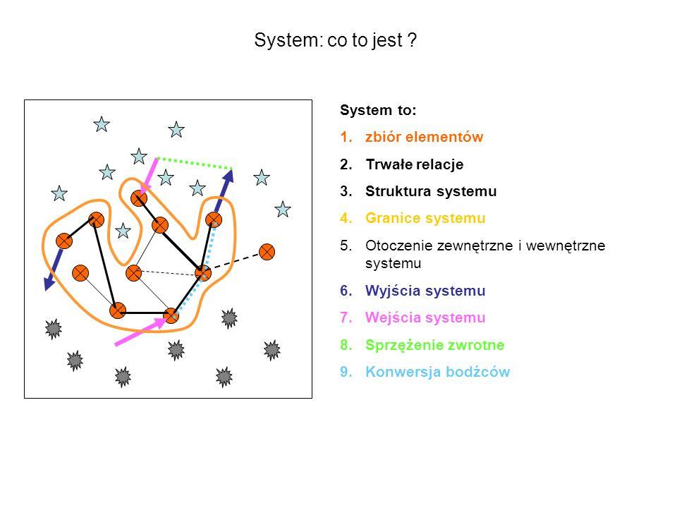 System: co to jest System to: zbiór elementów Trwałe relacje