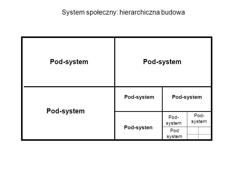 System społeczny: hierarchiczna budowa