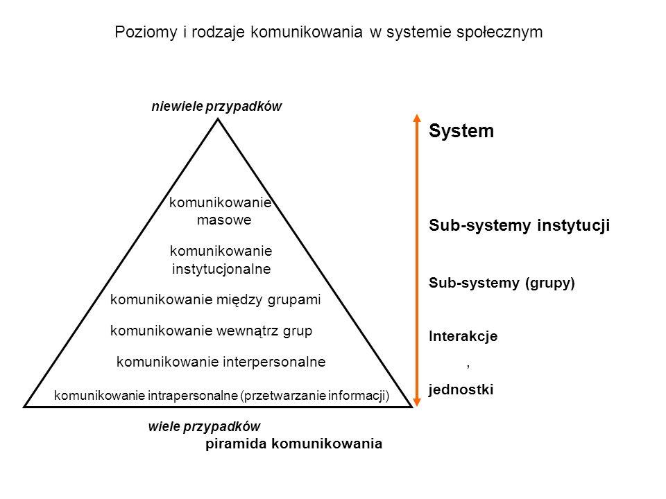 Poziomy i rodzaje komunikowania w systemie społecznym