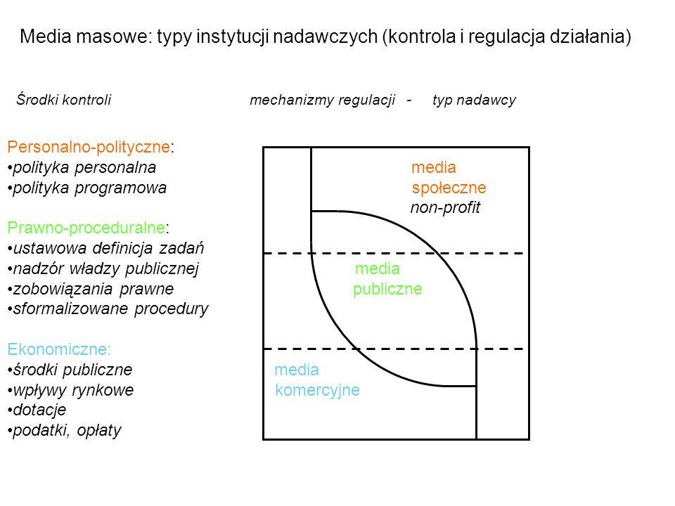 Media masowe: typy instytucji nadawczych (kontrola i regulacja działania)