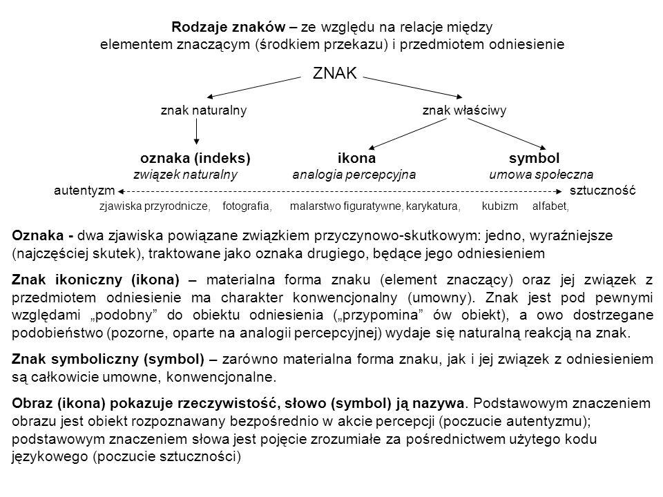 ZNAK Rodzaje znaków – ze względu na relacje między