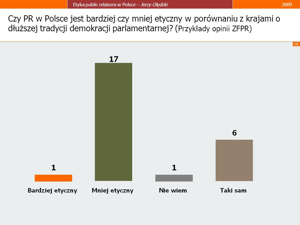 Czy PR w Polsce jest bardziej czy mniej etyczny w porównaniu z krajami o dłuższej tradycji demokracji parlamentarnej.