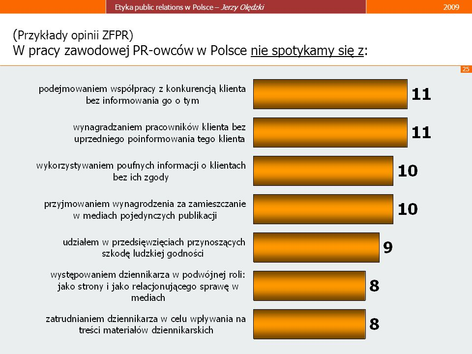 (Przykłady opinii ZFPR) W pracy zawodowej PR-owców w Polsce nie spotykamy się z:
