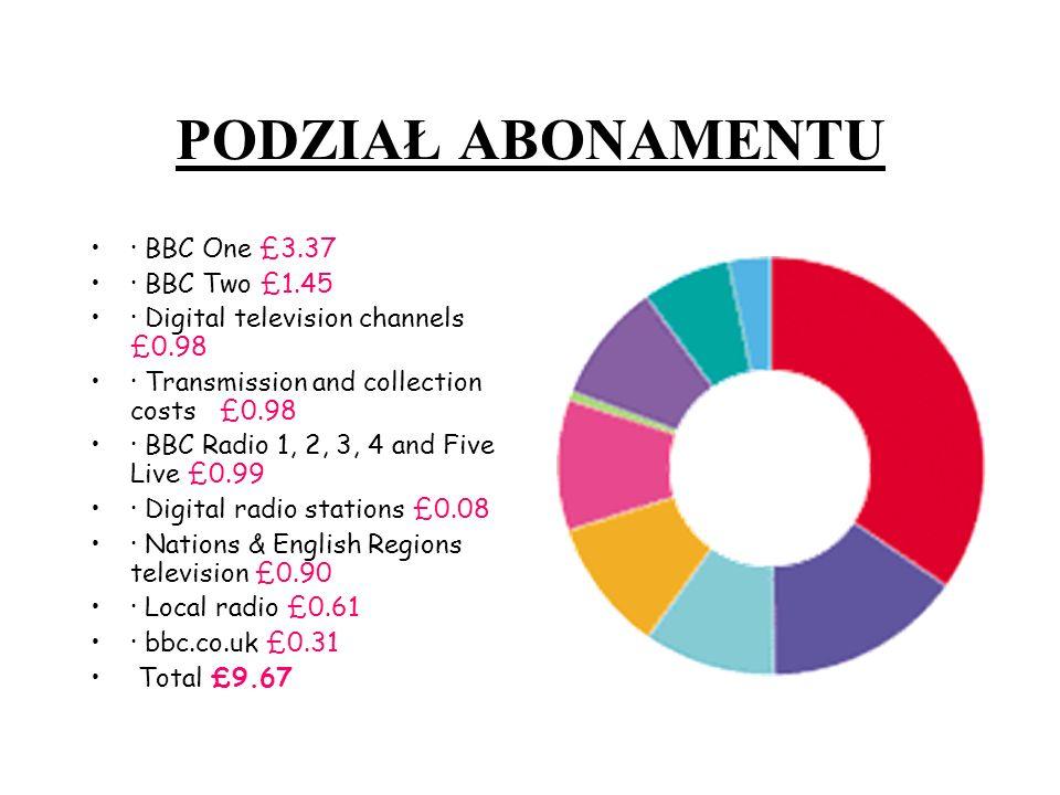 PODZIAŁ ABONAMENTU · BBC One £3.37 · BBC Two £1.45