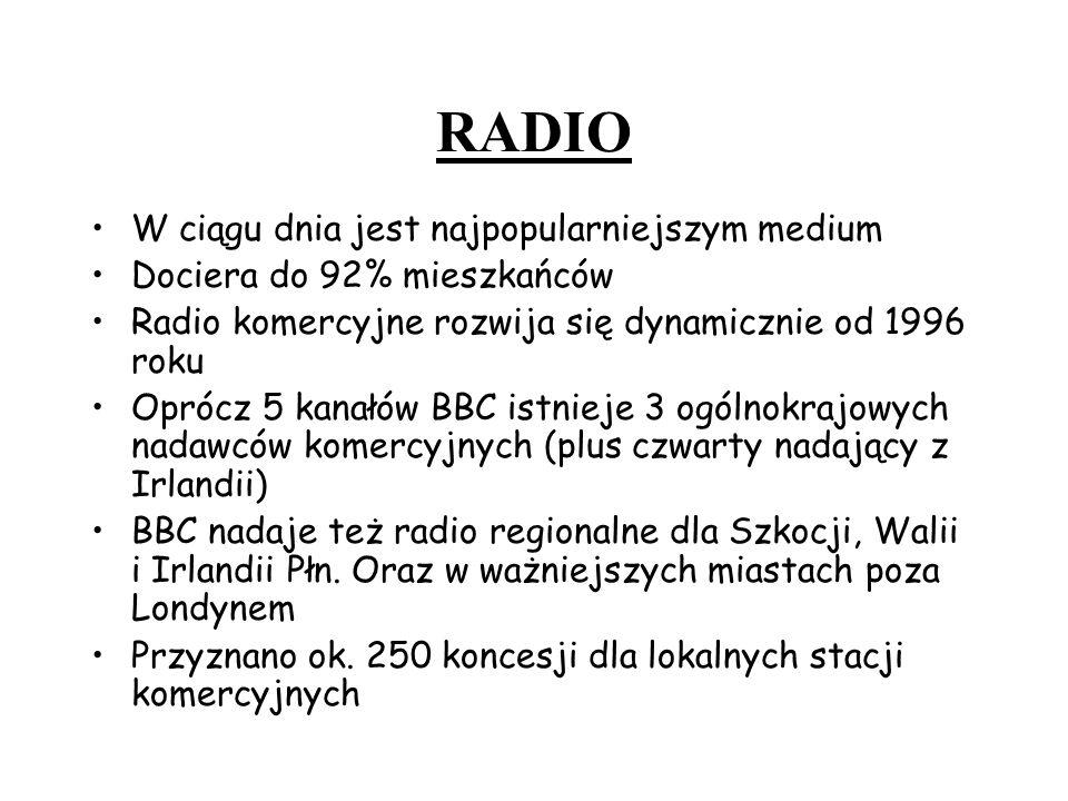 RADIO W ciągu dnia jest najpopularniejszym medium