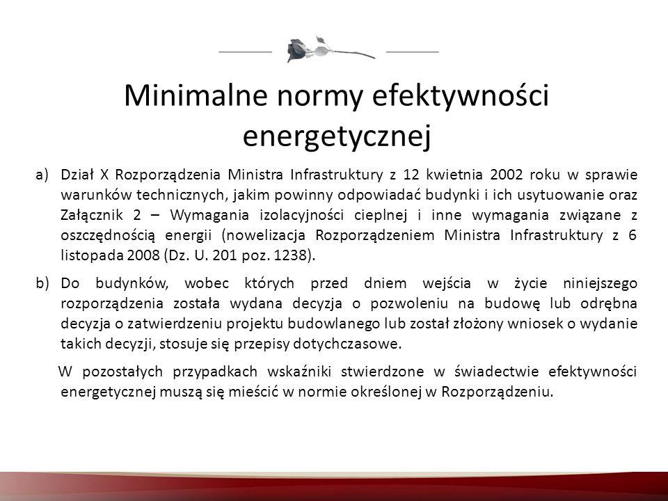 Minimalne normy efektywności energetycznej
