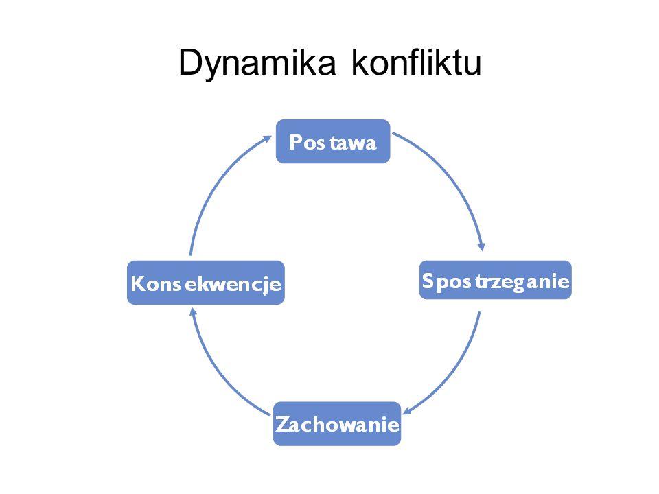 Dynamika konfliktu