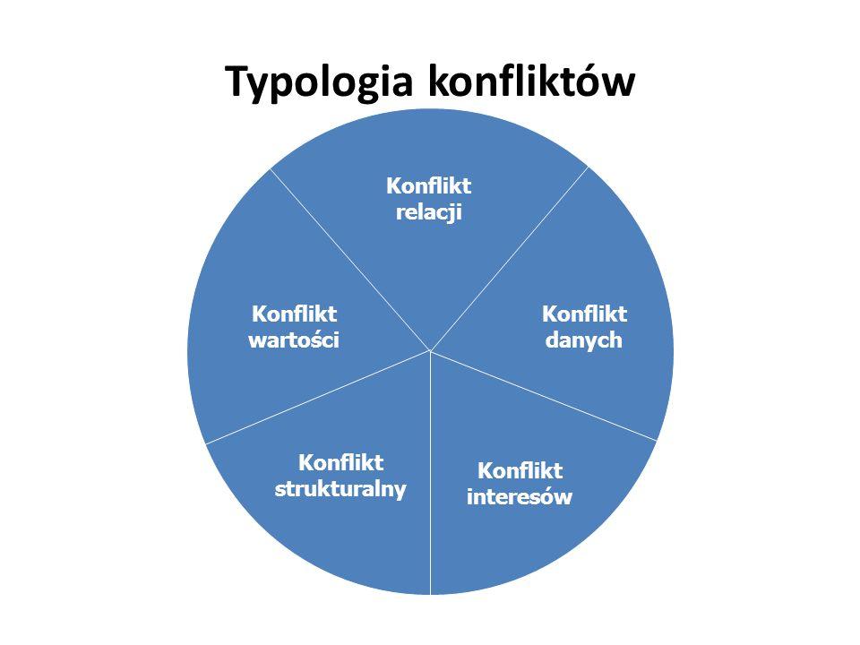 Konflikt strukturalny