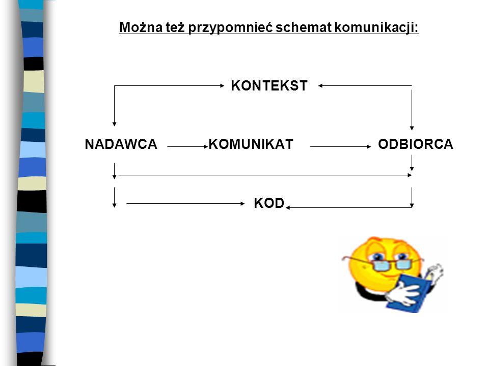 Można też przypomnieć schemat komunikacji: NADAWCA KOMUNIKAT ODBIORCA