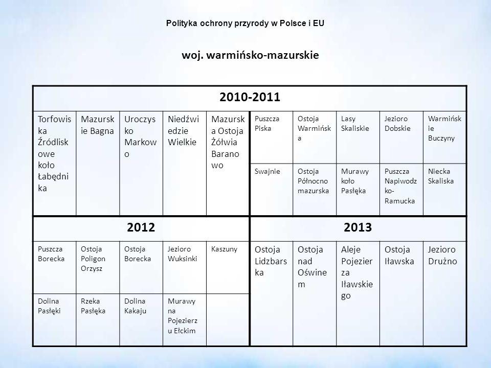 Polityka ochrony przyrody w Polsce i EU woj. warmińsko-mazurskie