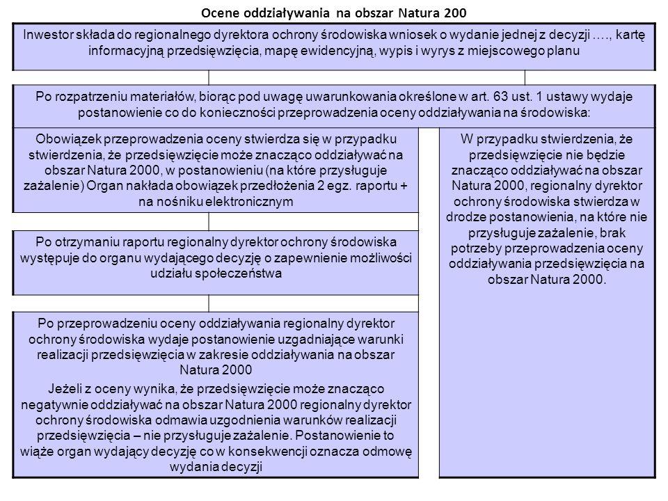 Ocene oddziaływania na obszar Natura 200
