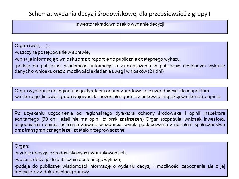 Schemat wydania decyzji środowiskowej dla przedsięwzięć z grupy I